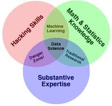 datascience-areas-Drew-Conway.jpeg